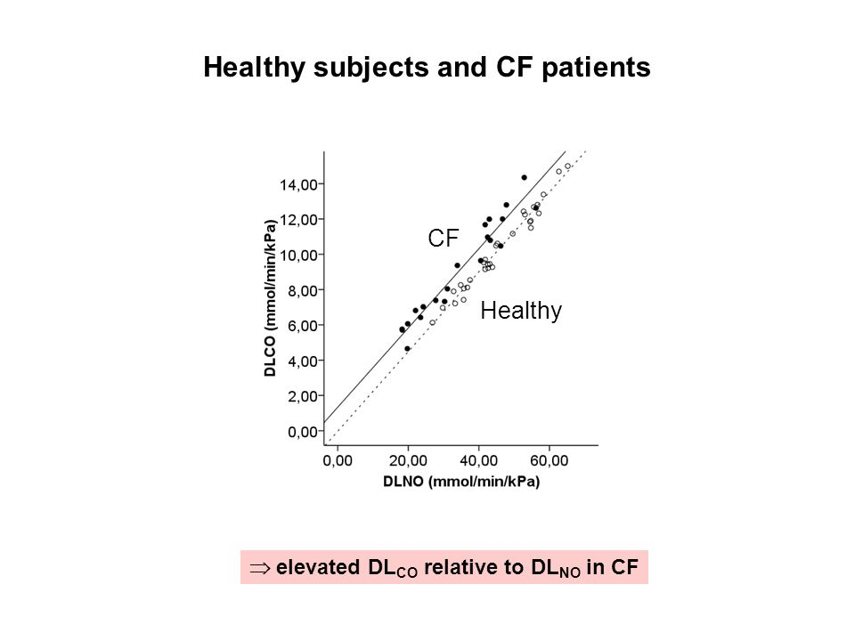 Healthy subjects and CF patients