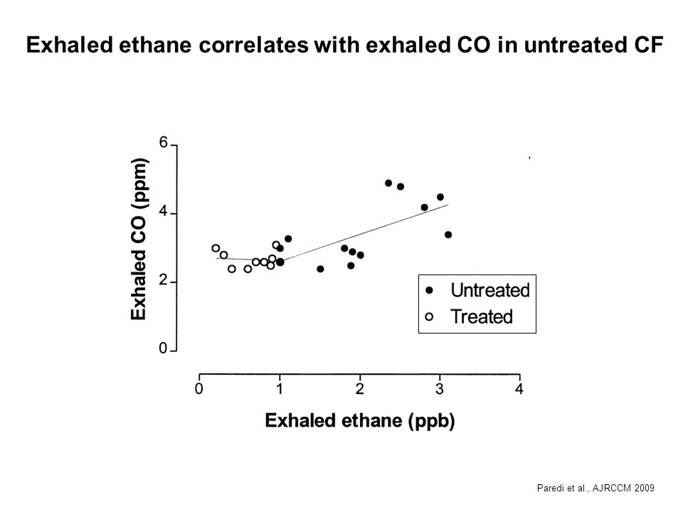 Exhaled ethane correlates with exhaled CO in untreated CF