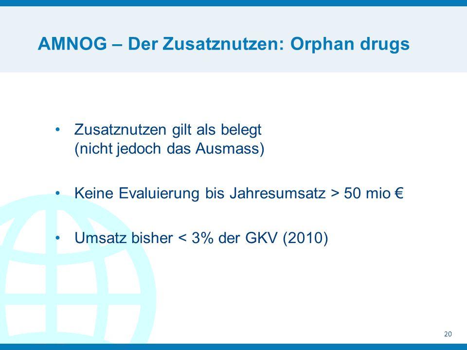 AMNOG – Der Zusatznutzen: Orphan drugs