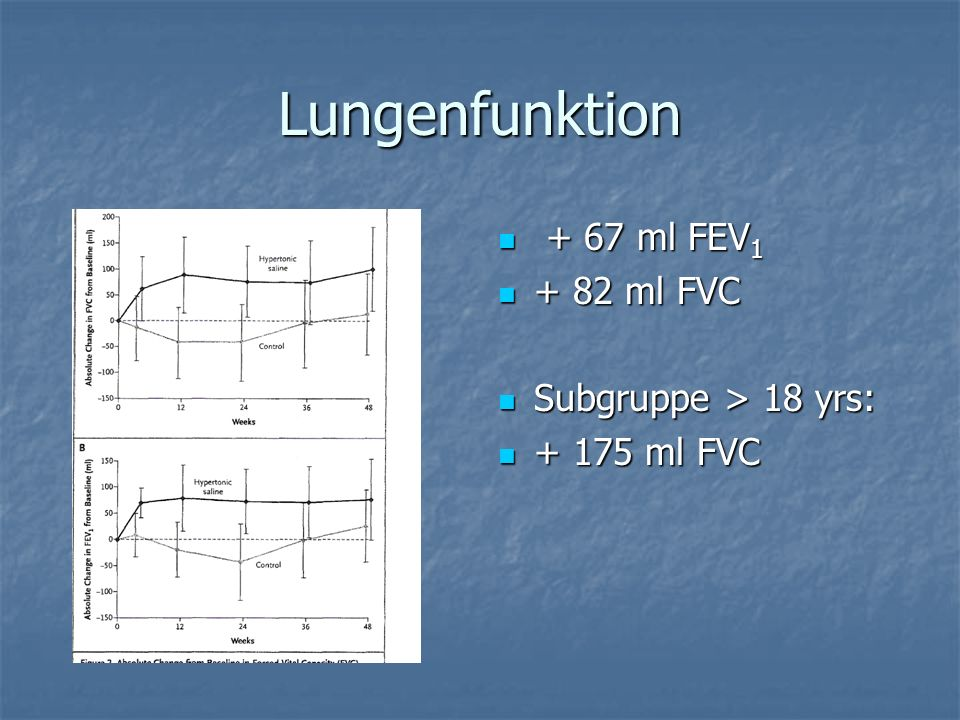 Lungenfunktion + 67 ml FEV1 + 82 ml FVC Subgruppe > 18 yrs: