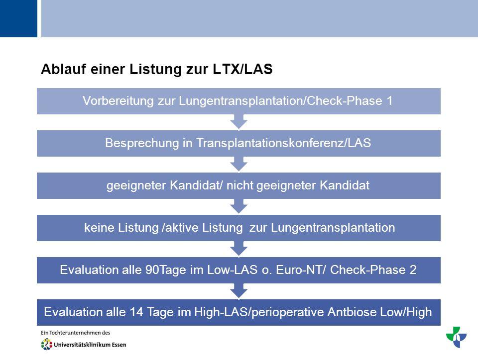 Ablauf einer Listung zur LTX/LAS