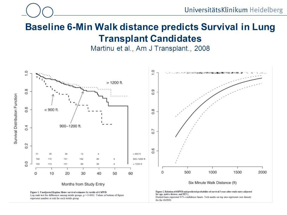 Baseline 6-Min Walk distance predicts Survival in Lung Transplant Candidates Martinu et al., Am J Transplant., 2008