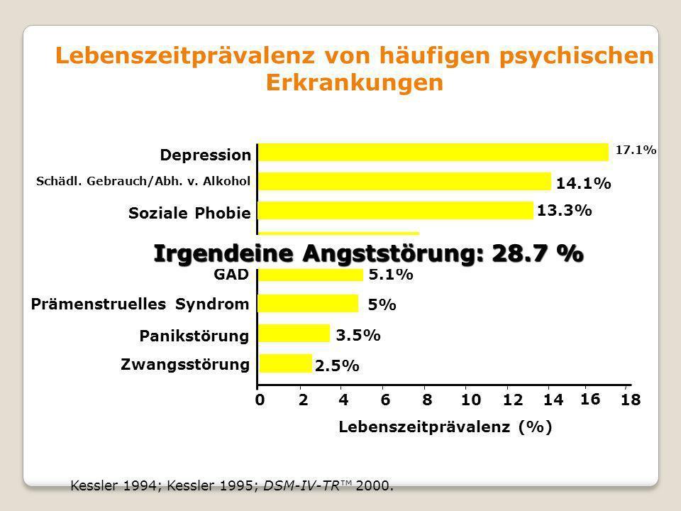 Lebenszeitprävalenz von häufigen psychischen Erkrankungen