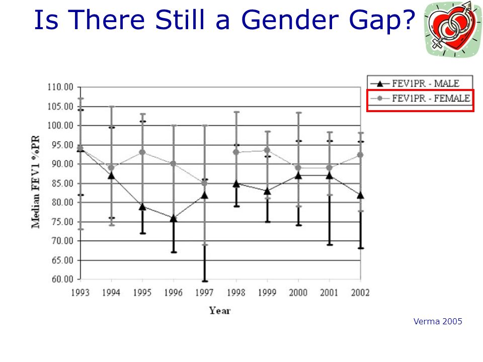 Is There Still a Gender Gap