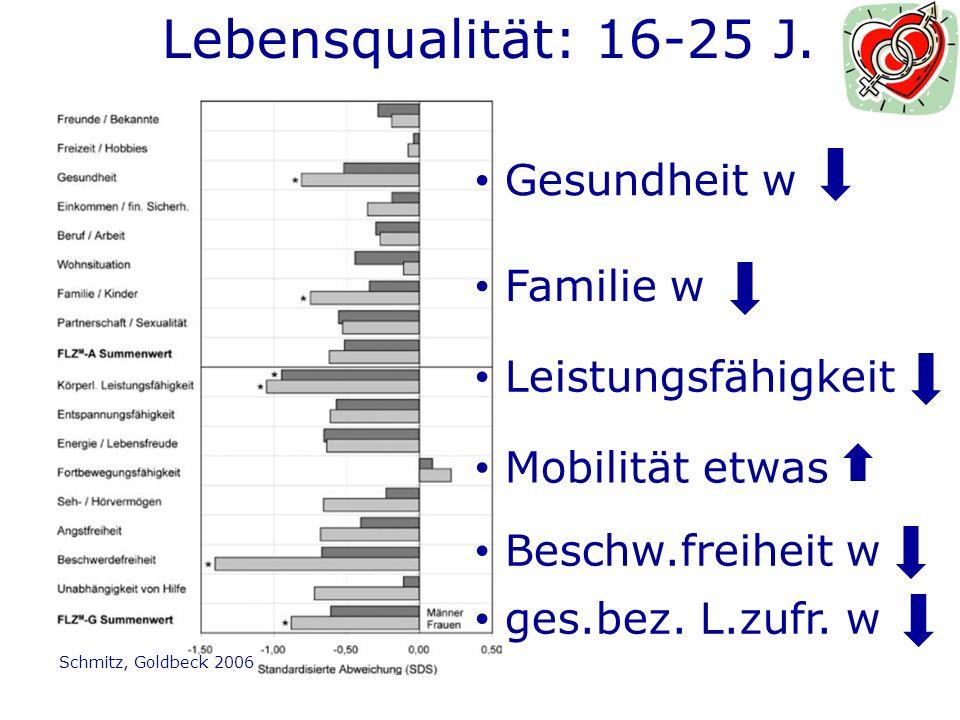 Lebensqualität: 16-25 J. Gesundheit w Familie w Leistungsfähigkeit