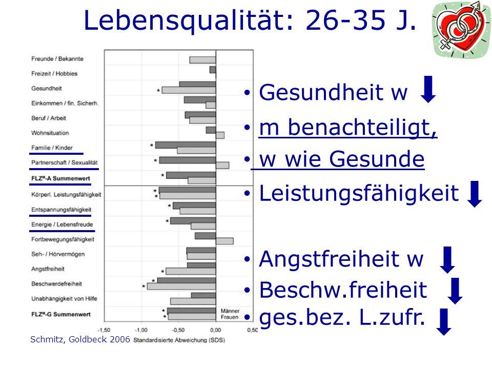 Lebensqualität: 26-35 J. Gesundheit w m benachteiligt, w wie Gesunde