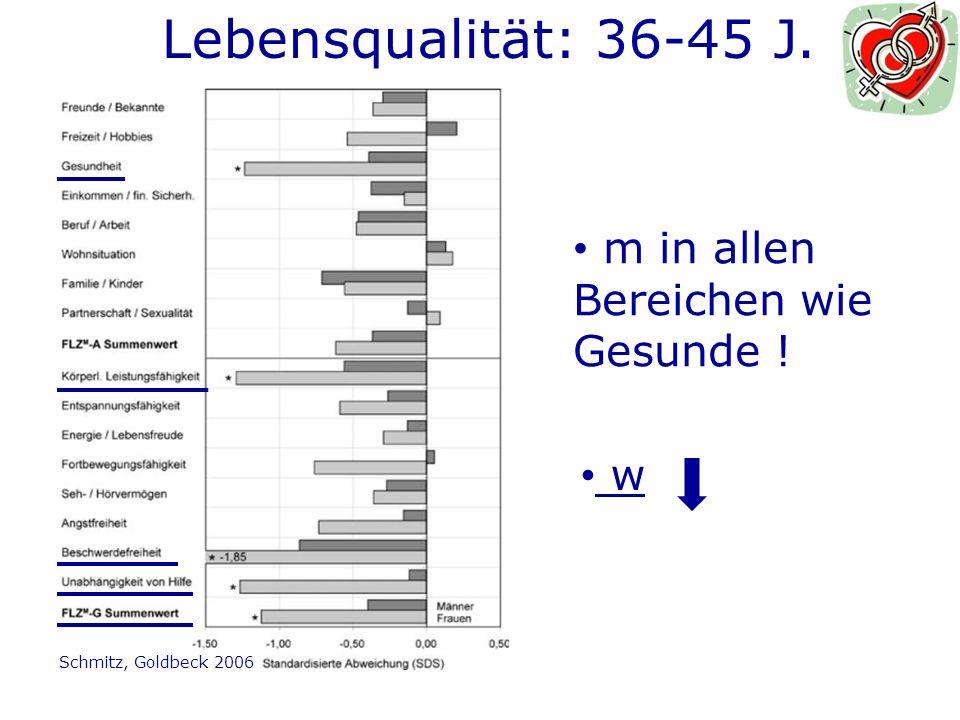 Lebensqualität: 36-45 J. m in allen Bereichen wie Gesunde ! w