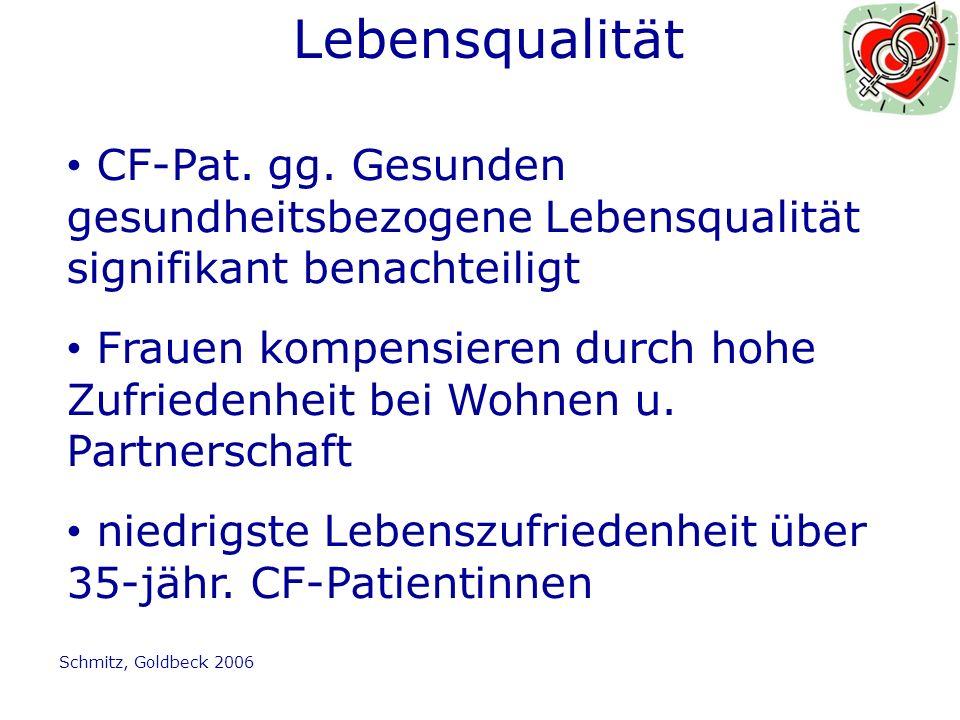 Lebensqualität CF-Pat. gg. Gesunden gesundheitsbezogene Lebensqualität signifikant benachteiligt.