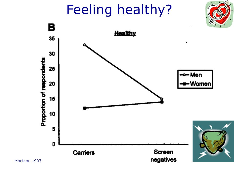 Feeling healthy Marteau 1997