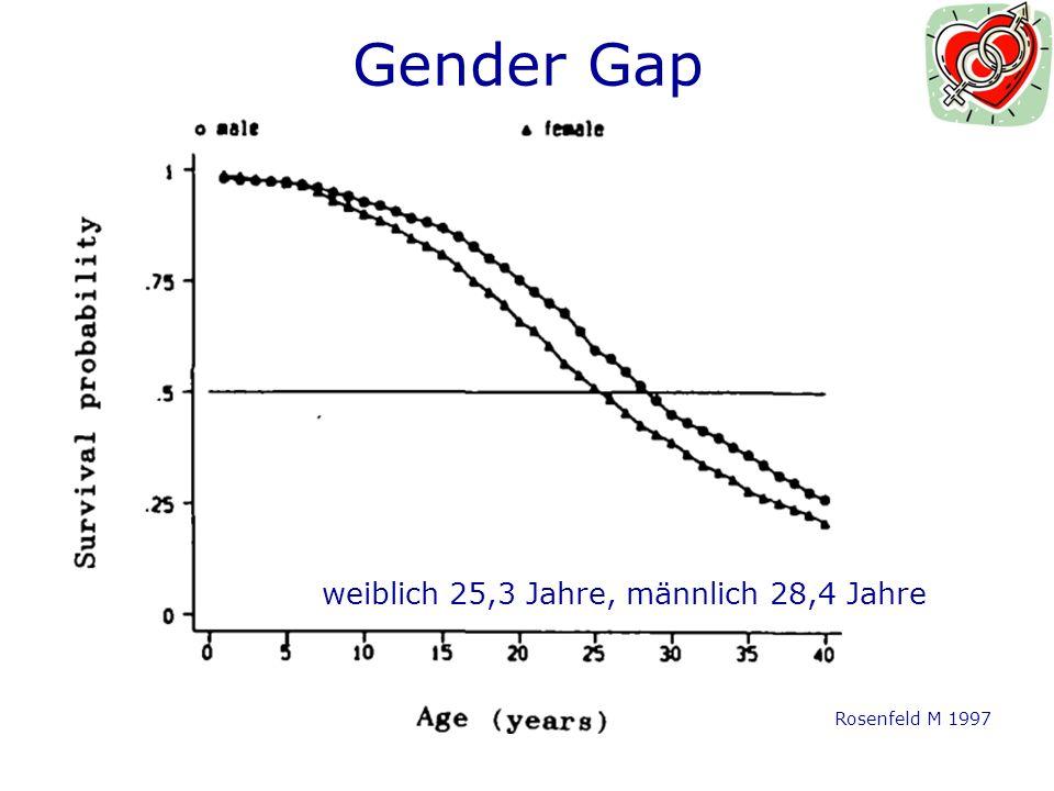 weiblich 25,3 Jahre, männlich 28,4 Jahre