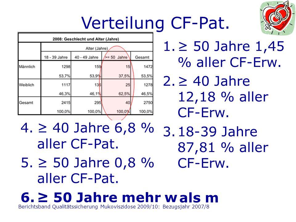 Verteilung CF-Pat. ≥ 50 Jahre 1,45 % aller CF-Erw.