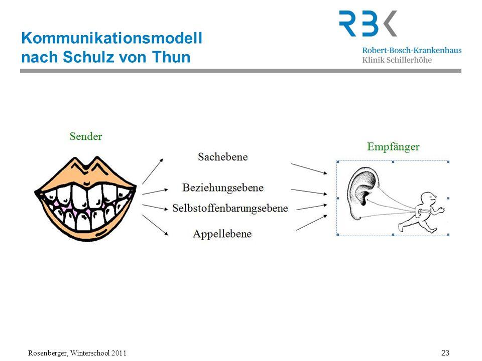 Kommunikationsmodell nach Schulz von Thun
