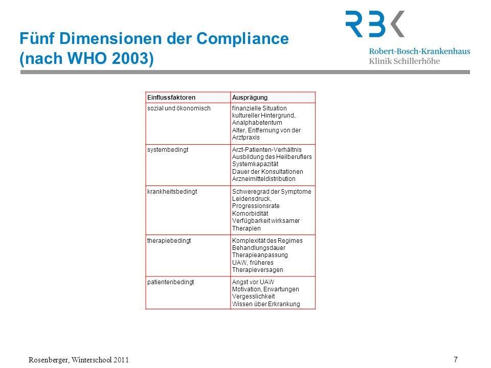 Fünf Dimensionen der Compliance (nach WHO 2003)