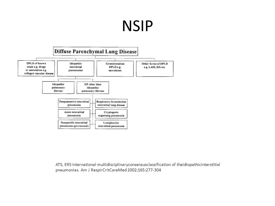 NSIP ATS, ERS international multidisciplinaryconsensusclassification of theidiopathicinterstitial.