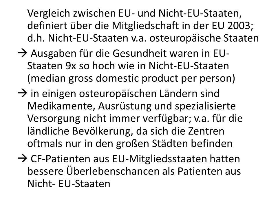Vergleich zwischen EU- und Nicht-EU-Staaten, definiert über die Mitgliedschaft in der EU 2003; d.h.