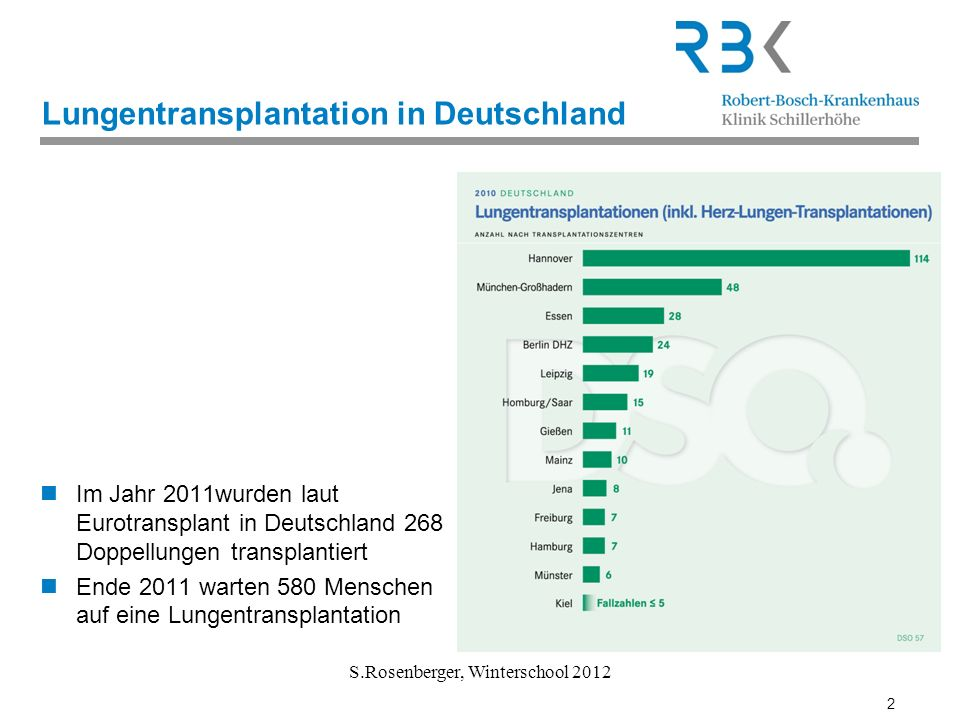 Lungentransplantation in Deutschland