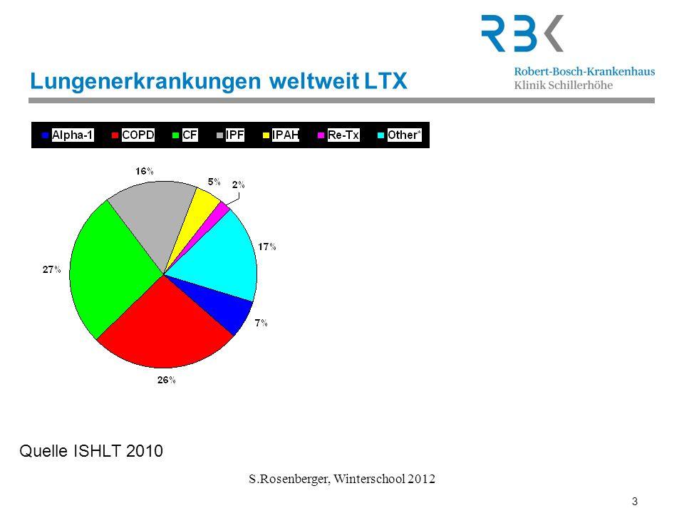 Lungenerkrankungen weltweit LTX