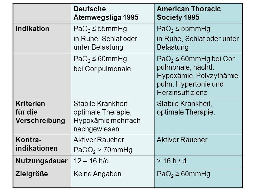 Deutsche Atemwegsliga 1995 American Thoracic Society 1995 Indikation