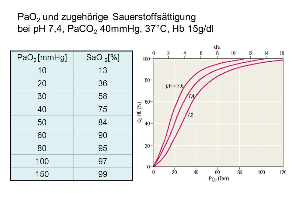 PaO2 und zugehörige Sauerstoffsättigung bei pH 7,4, PaCO2 40mmHg, 37°C, Hb 15g/dl