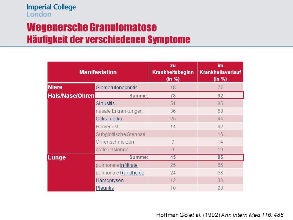 Wegenersche Granulomatose Häufigkeit der verschiedenen Symptome