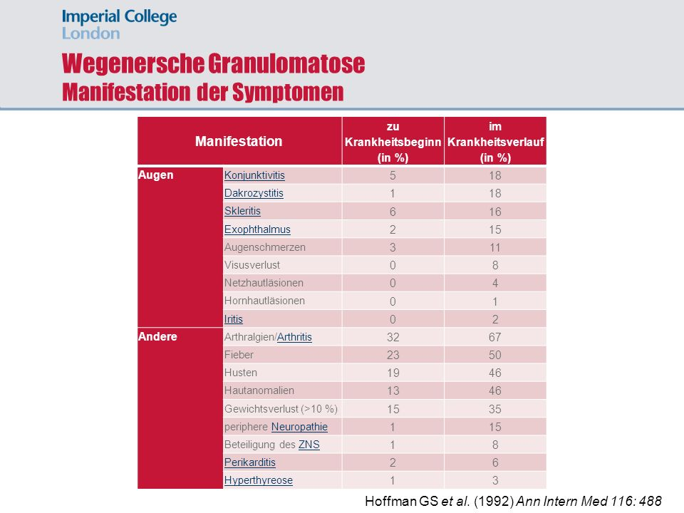 Wegenersche Granulomatose Manifestation der Symptomen