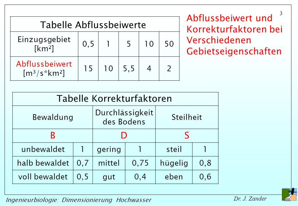 Tabelle Abflussbeiwerte