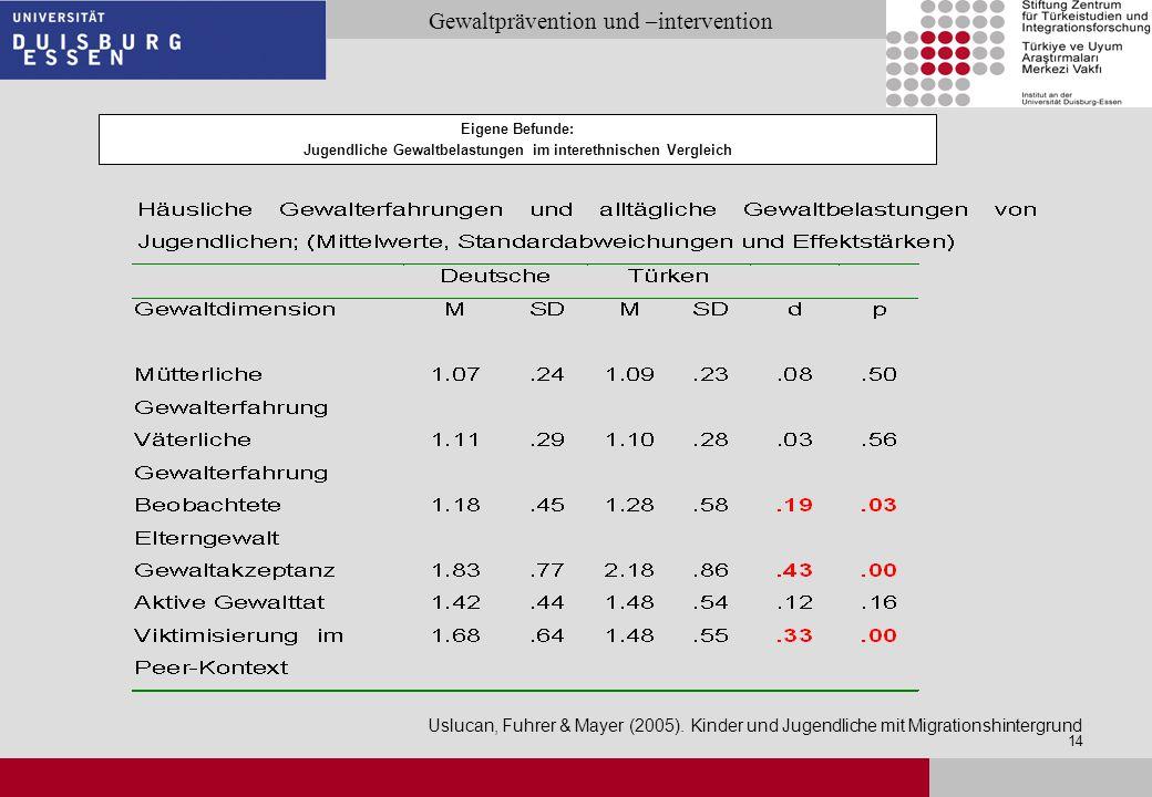 27.03.2017 Eigene Befunde: Jugendliche Gewaltbelastungen im interethnischen Vergleich.