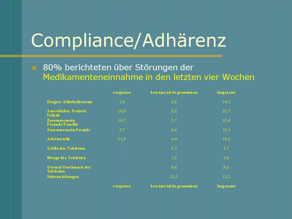 Compliance/Adhärenz 80% berichteten über Störungen der Medikamenteneinnahme in den letzten vier Wochen.