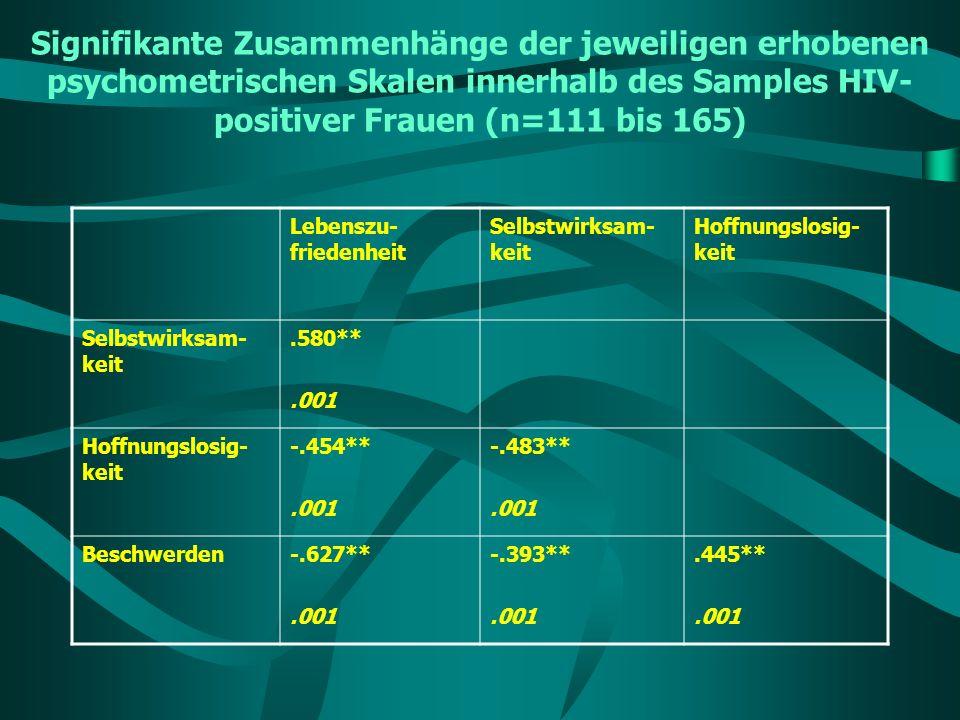 Signifikante Zusammenhänge der jeweiligen erhobenen psychometrischen Skalen innerhalb des Samples HIV-positiver Frauen (n=111 bis 165)