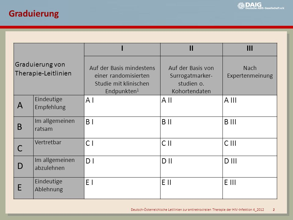 Auf der Basis von Surrogatmarker-studien o. Kohortendaten