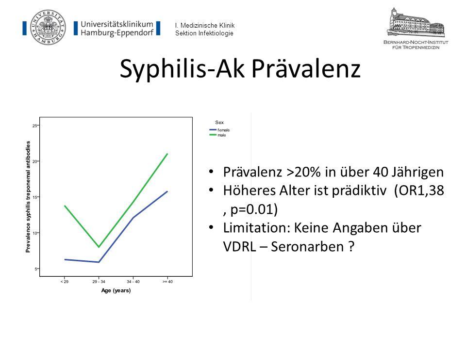 Syphilis-Ak Prävalenz
