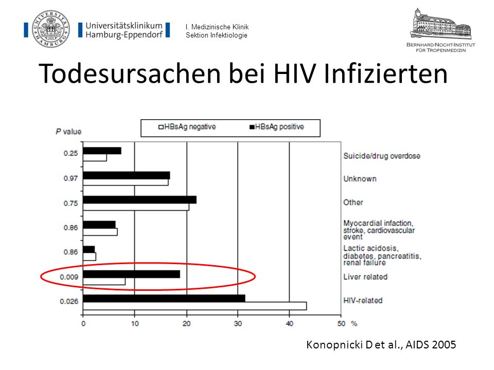 Todesursachen bei HIV Infizierten