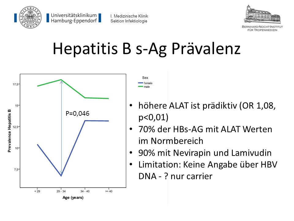 Hepatitis B s-Ag Prävalenz