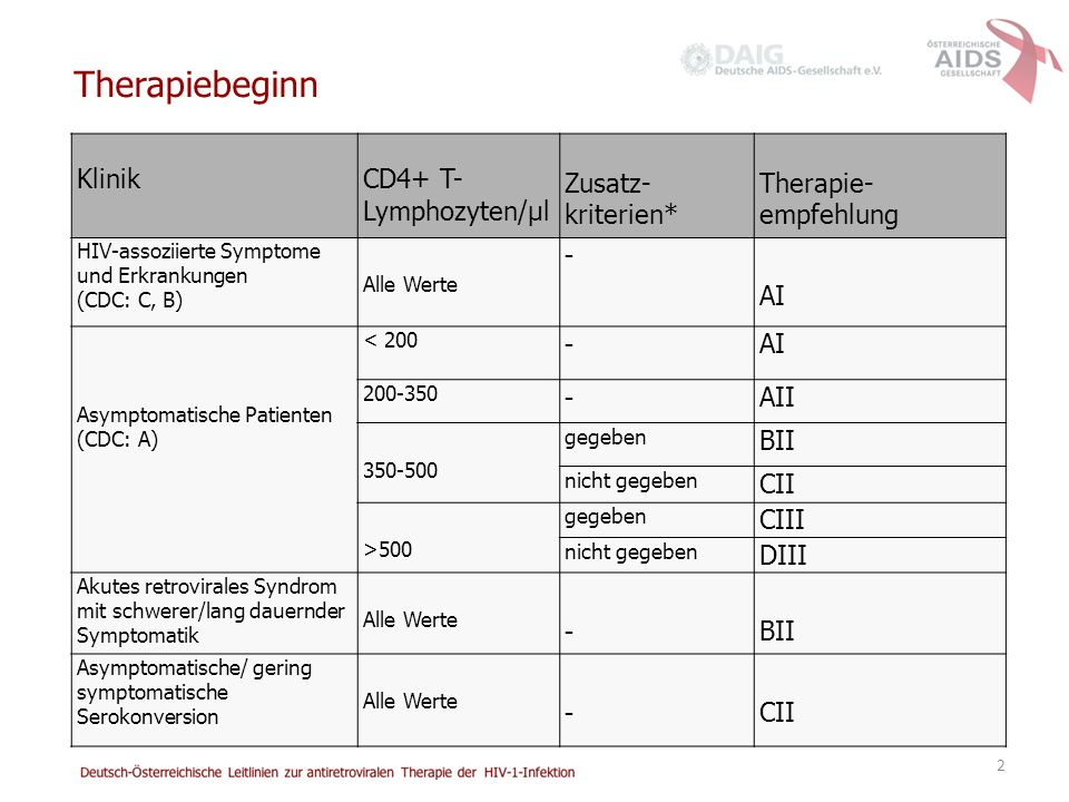 Therapiebeginn Klinik CD4+ T-Lymphozyten/µl Zusatz-kriterien*