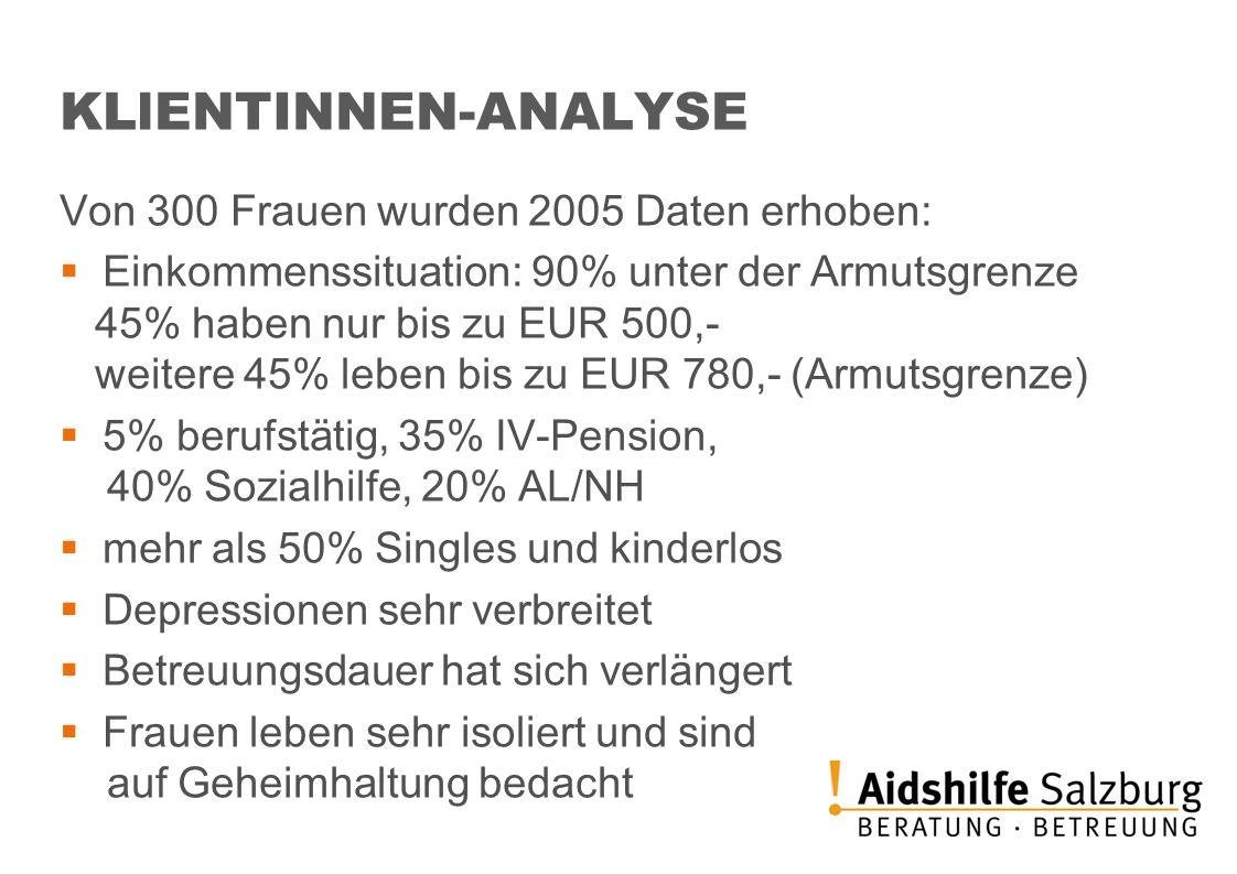 KLlENTINNEN-ANALYSE Von 300 Frauen wurden 2005 Daten erhoben: