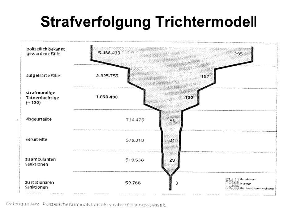 Strafverfolgung Trichtermodell