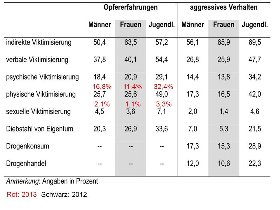 16,8% 11,4% 32,4% 2,1% 1,1% 3,3% Rot: 2013 Schwarz: 2012
