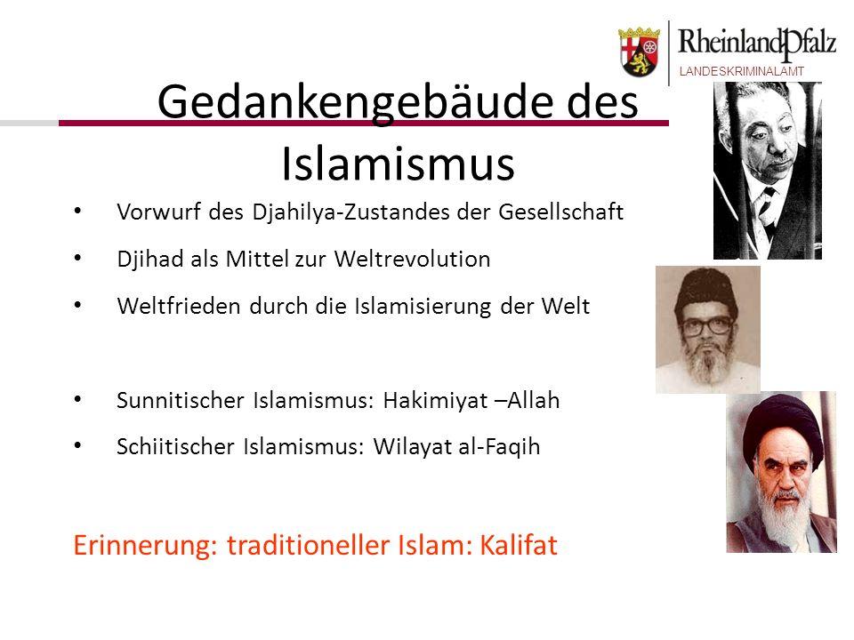 Gedankengebäude des Islamismus