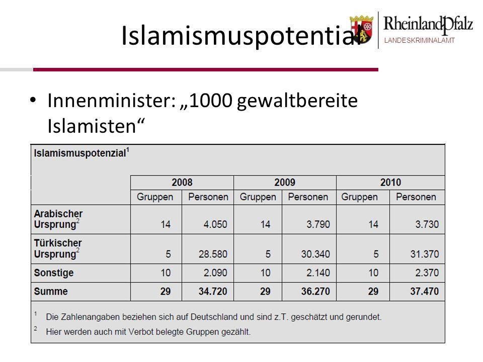 "Islamismuspotential Innenminister: ""1000 gewaltbereite Islamisten"