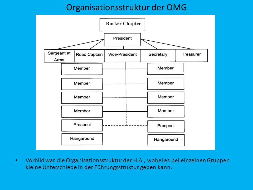 Organisationsstruktur der OMG