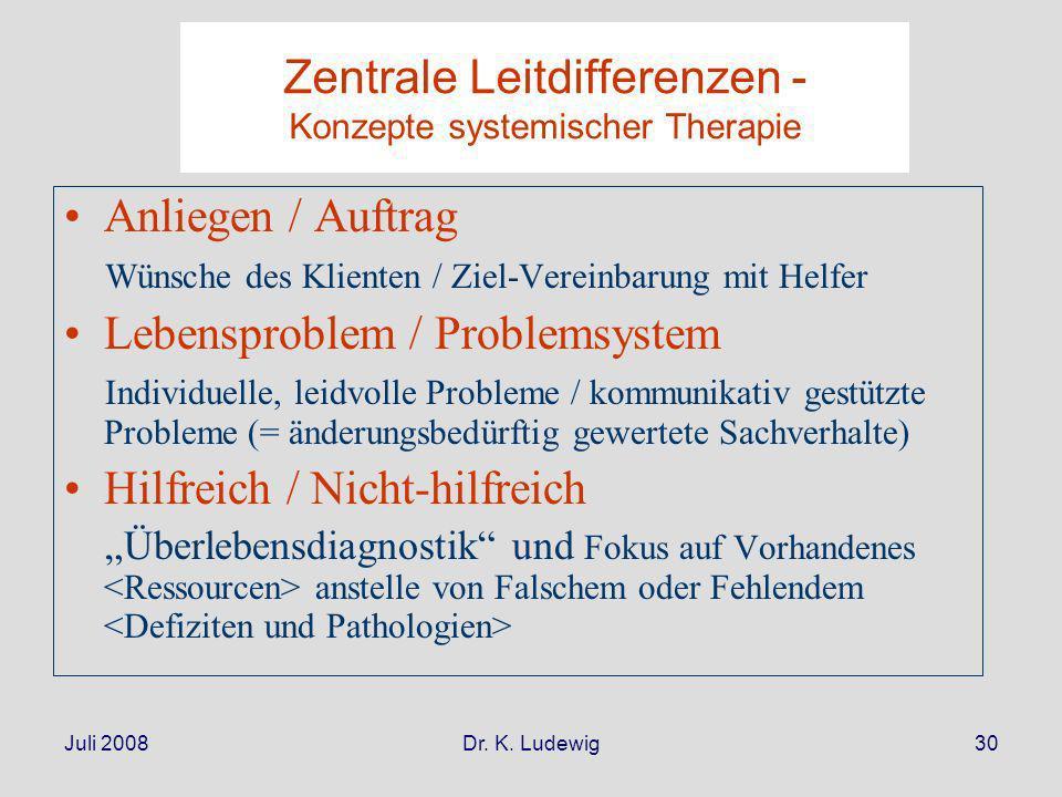 Zentrale Leitdifferenzen - Konzepte systemischer Therapie