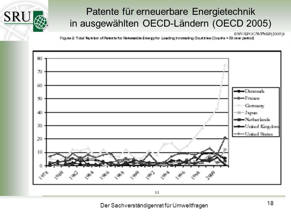 Patente für erneuerbare Energietechnik in ausgewählten OECD-Ländern (OECD 2005)