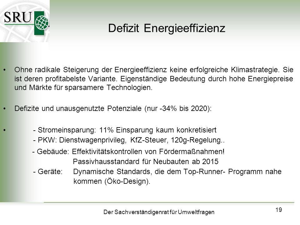 Defizit Energieeffizienz