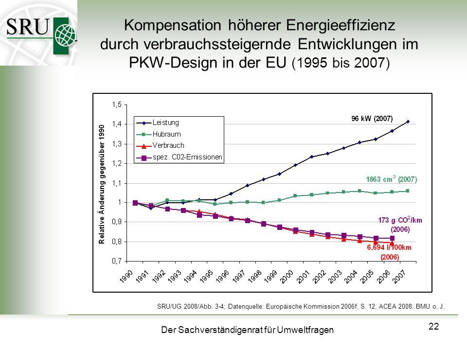 Kompensation höherer Energieeffizienz durch verbrauchssteigernde Entwicklungen im PKW-Design in der EU (1995 bis 2007)
