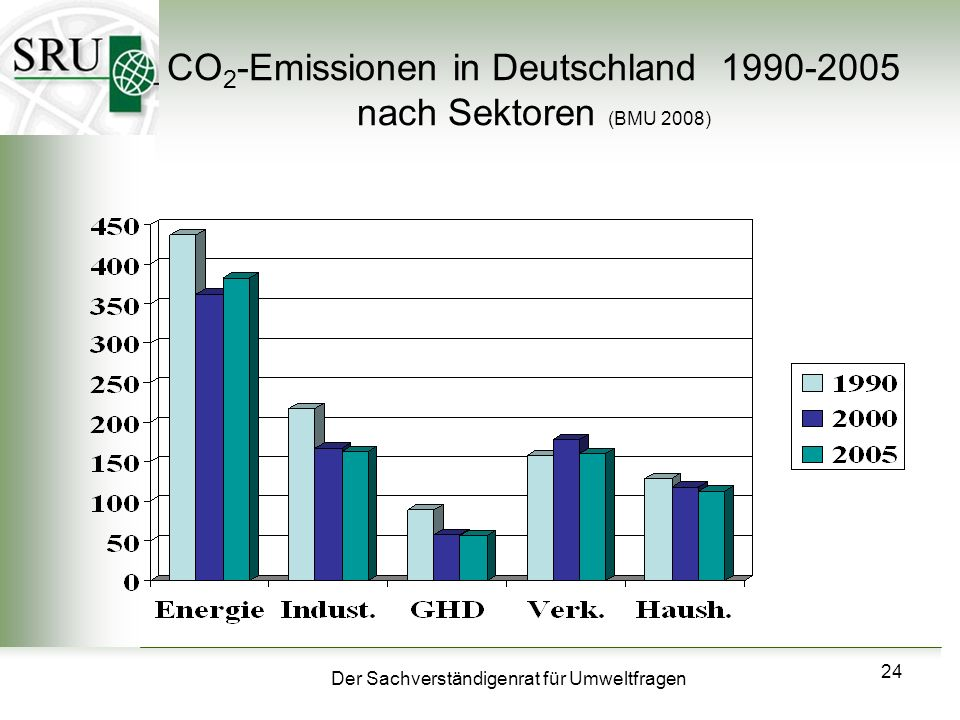 CO2-Emissionen in Deutschland 1990-2005 nach Sektoren (BMU 2008)