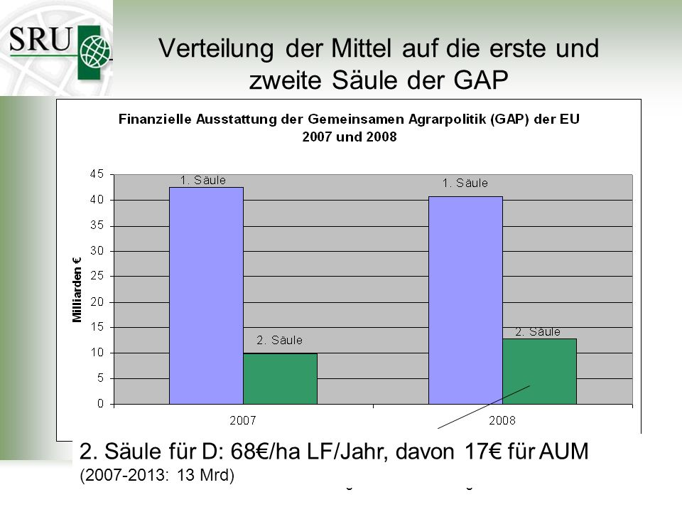 Verteilung der Mittel auf die erste und zweite Säule der GAP