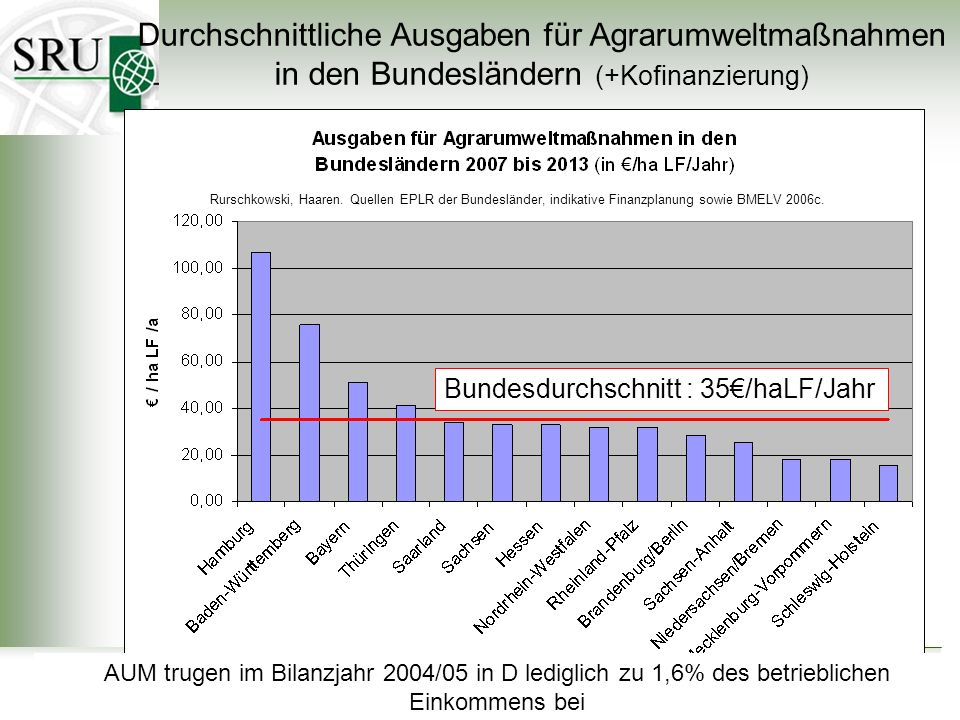 Durchschnittliche Ausgaben für Agrarumweltmaßnahmen in den Bundesländern (+Kofinanzierung)