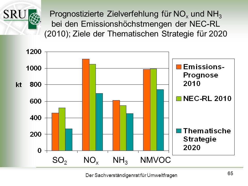 Prognostizierte Zielverfehlung für NOx und NH3 bei den Emissionshöchstmengen der NEC-RL (2010); Ziele der Thematischen Strategie für 2020