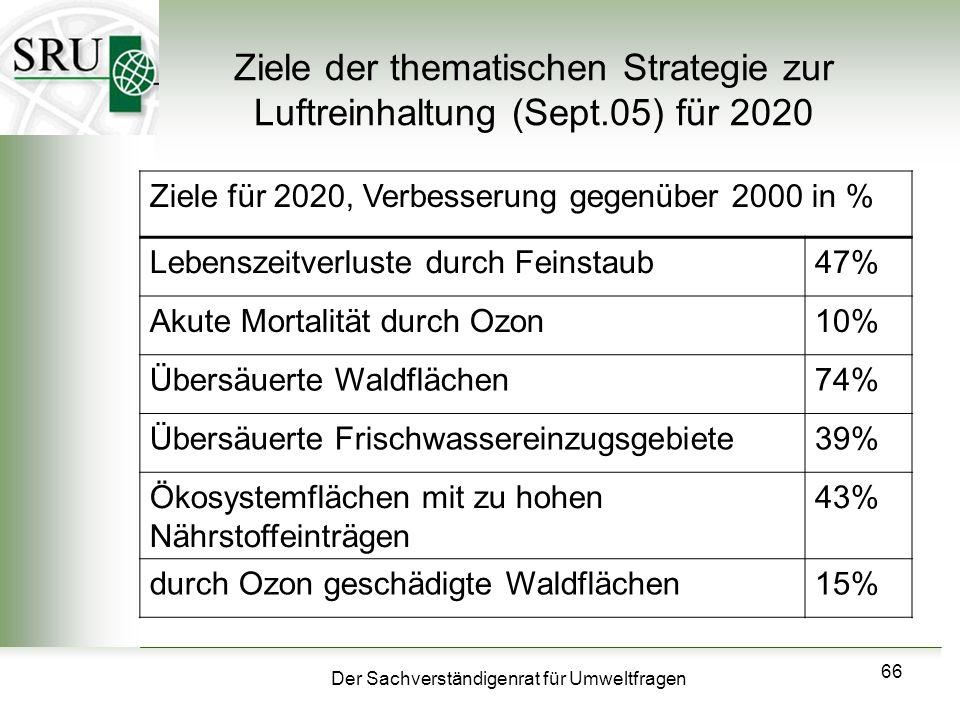 Ziele der thematischen Strategie zur Luftreinhaltung (Sept