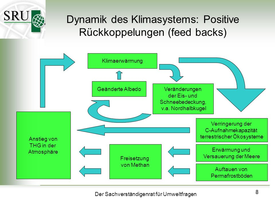 Dynamik des Klimasystems: Positive Rückkoppelungen (feed backs)